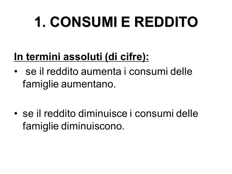 1. CONSUMI E REDDITO In termini assoluti (di cifre): se il reddito aumenta i consumi delle famiglie aumentano. se il reddito diminuisce i consumi dell