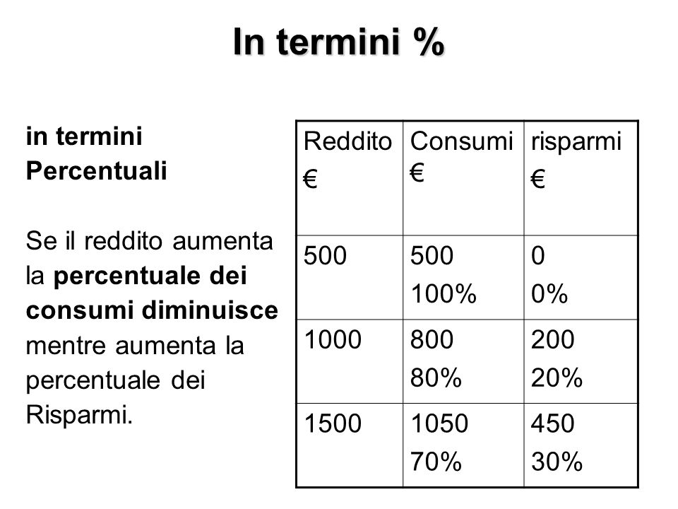 In termini % in termini Percentuali Se il reddito aumenta la percentuale dei consumi diminuisce mentre aumenta la percentuale dei Risparmi.