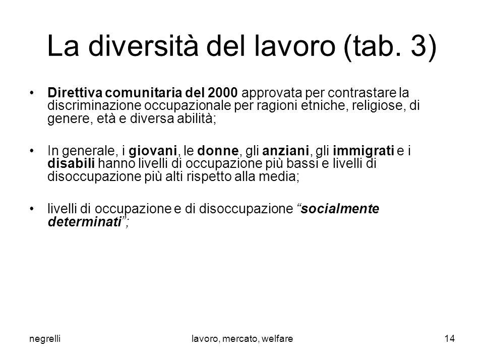 negrellilavoro, mercato, welfare La diversità del lavoro (tab. 3) Direttiva comunitaria del 2000 approvata per contrastare la discriminazione occupazi