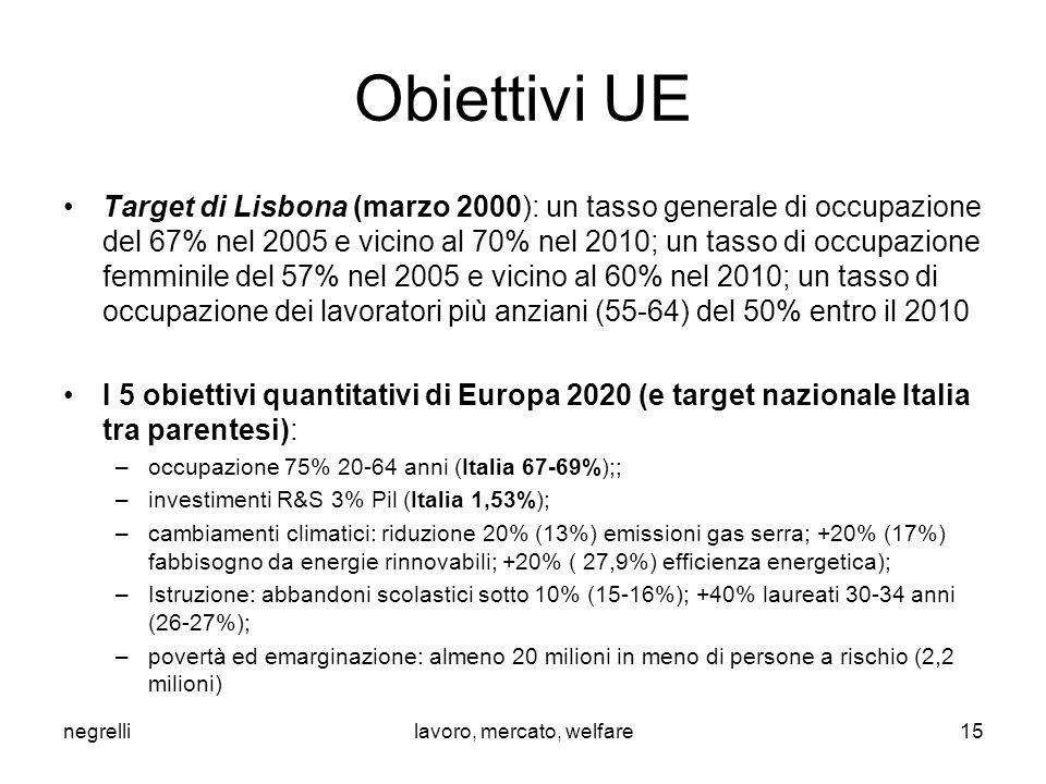 Obiettivi UE Target di Lisbona (marzo 2000): un tasso generale di occupazione del 67% nel 2005 e vicino al 70% nel 2010; un tasso di occupazione femminile del 57% nel 2005 e vicino al 60% nel 2010; un tasso di occupazione dei lavoratori più anziani (55-64) del 50% entro il 2010 I 5 obiettivi quantitativi di Europa 2020 (e target nazionale Italia tra parentesi): –occupazione 75% 20-64 anni (Italia 67-69%);; –investimenti R&S 3% Pil (Italia 1,53%); –cambiamenti climatici: riduzione 20% (13%) emissioni gas serra; +20% (17%) fabbisogno da energie rinnovabili; +20% ( 27,9%) efficienza energetica); –Istruzione: abbandoni scolastici sotto 10% (15-16%); +40% laureati 30-34 anni (26-27%); –povertà ed emarginazione: almeno 20 milioni in meno di persone a rischio (2,2 milioni) negrellilavoro, mercato, welfare15