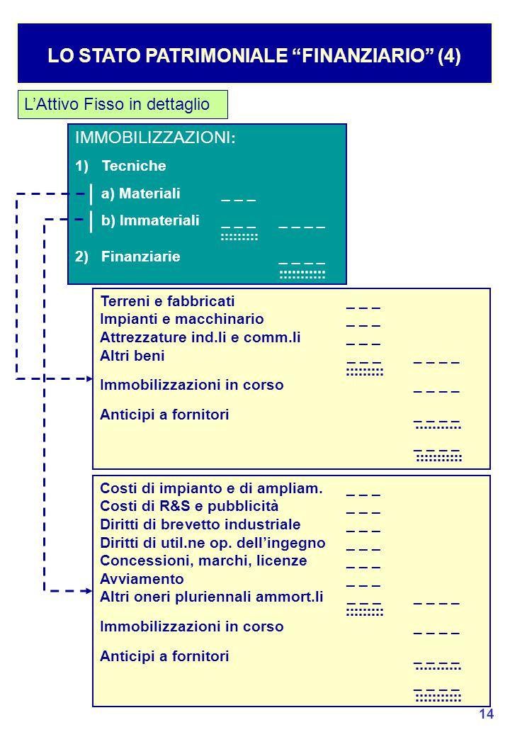 14 LO STATO PATRIMONIALE FINANZIARIO (4) L'Attivo Fisso in dettaglio Terreni e fabbricati_ _ _ Impianti e macchinario_ _ _ Attrezzature ind.li e comm.li_ _ _ Altri beni_ _ __ _ _ _ Immobilizzazioni in corso_ _ _ _ Anticipi a fornitori _ _ _ _ _ _ IMMOBILIZZAZIONI : 1) Tecniche a) Materiali_ _ _ b) Immateriali_ _ __ _ _ _ 2) Finanziarie_ _ _ _ Costi di impianto e di ampliam._ _ _ Costi di R&S e pubblicità_ _ _ Diritti di brevetto industriale_ _ _ Diritti di util.ne op.