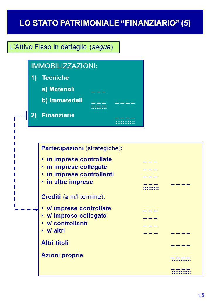 15 L'Attivo Fisso in dettaglio (segue) LO STATO PATRIMONIALE FINANZIARIO (5) IMMOBILIZZAZIONI : 1) Tecniche a) Materiali_ _ _ b) Immateriali_ _ __ _ _ _ 2) Finanziarie_ _ _ _ Partecipazioni (strategiche): in imprese controllate_ _ _ in imprese collegate_ _ _ in imprese controllanti_ _ _ in altre imprese_ _ __ _ _ _ Crediti (a m/l termine): v/ imprese controllate_ _ _ v/ imprese collegate_ _ _ v/ controllanti _ _ _ v/ altri_ _ __ _ _ _ Altri titoli_ _ _ _ Azioni proprie _ _ _ _ _ _