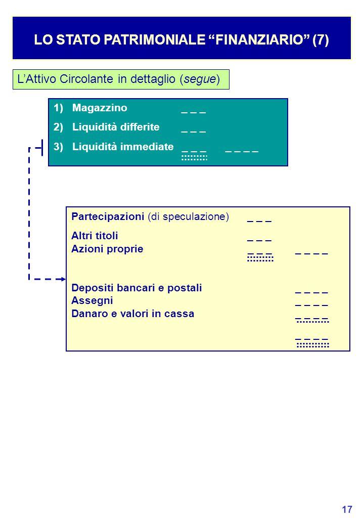 17 LO STATO PATRIMONIALE FINANZIARIO (7) L'Attivo Circolante in dettaglio (segue) 1) Magazzino_ _ _ 2) Liquidità differite_ _ _ 3) Liquidità immediate_ _ __ _ _ _ Partecipazioni (di speculazione)_ _ _ Altri titoli_ _ _ Azioni proprie_ _ __ _ _ _ Depositi bancari e postali_ _ _ _ Assegni_ _ _ _ Danaro e valori in cassa_ _ _ _ _ _