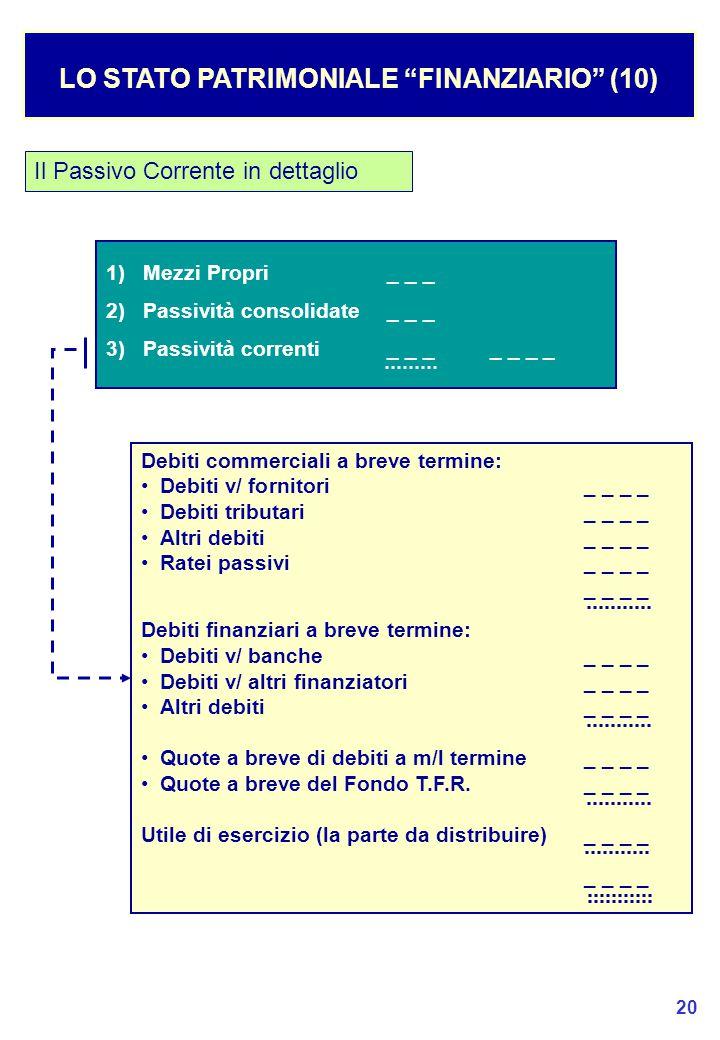 20 LO STATO PATRIMONIALE FINANZIARIO (10) Il Passivo Corrente in dettaglio 1) Mezzi Propri_ _ _ 2) Passività consolidate_ _ _ 3) Passività correnti_ _ __ _ _ _ Debiti commerciali a breve termine: Debiti v/ fornitori_ _ _ _ Debiti tributari_ _ _ _ Altri debiti_ _ _ _ Ratei passivi_ _ _ _ _ _ Debiti finanziari a breve termine: Debiti v/ banche_ _ _ _ Debiti v/ altri finanziatori _ _ _ _ Altri debiti_ _ _ _ Quote a breve di debiti a m/l termine_ _ _ _ Quote a breve del Fondo T.F.R._ _ _ _ Utile di esercizio (la parte da distribuire)_ _ _ _ _ _