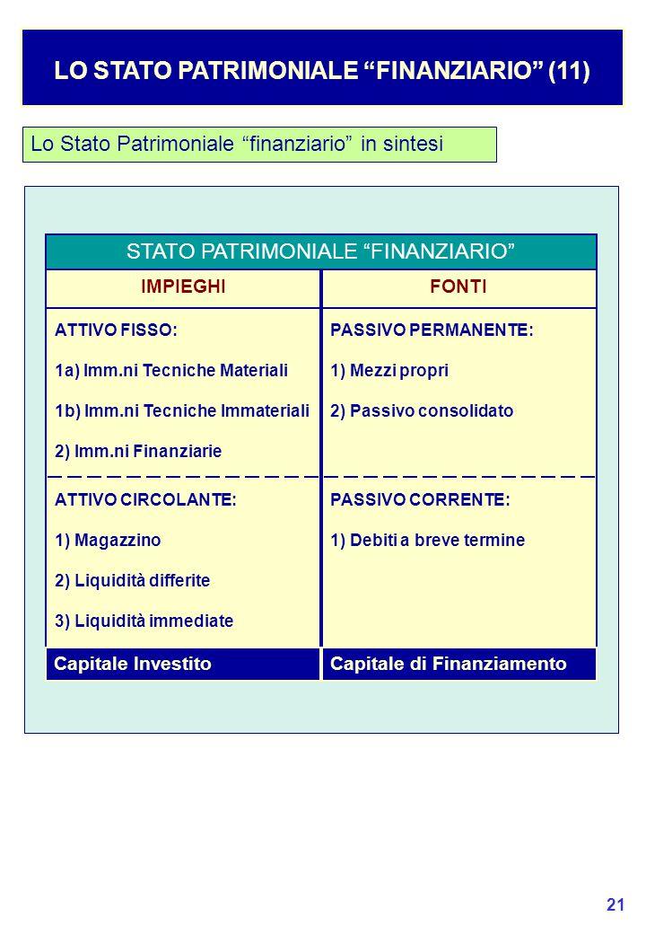 21 Lo Stato Patrimoniale finanziario in sintesi LO STATO PATRIMONIALE FINANZIARIO (11) STATO PATRIMONIALE FINANZIARIO IMPIEGHI ATTIVO FISSO: 1a) Imm.ni Tecniche Materiali 1b) Imm.ni Tecniche Immateriali 2) Imm.ni Finanziarie ATTIVO CIRCOLANTE: 1) Magazzino 2) Liquidità differite 3) Liquidità immediate FONTI PASSIVO PERMANENTE: 1) Mezzi propri 2) Passivo consolidato PASSIVO CORRENTE: 1) Debiti a breve termine Capitale InvestitoCapitale di Finanziamento