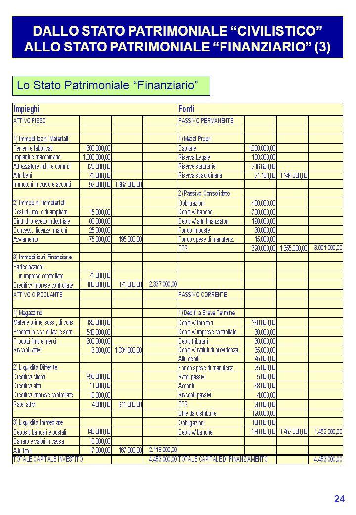 24 Lo Stato Patrimoniale Finanziario DALLO STATO PATRIMONIALE CIVILISTICO ALLO STATO PATRIMONIALE FINANZIARIO (3)
