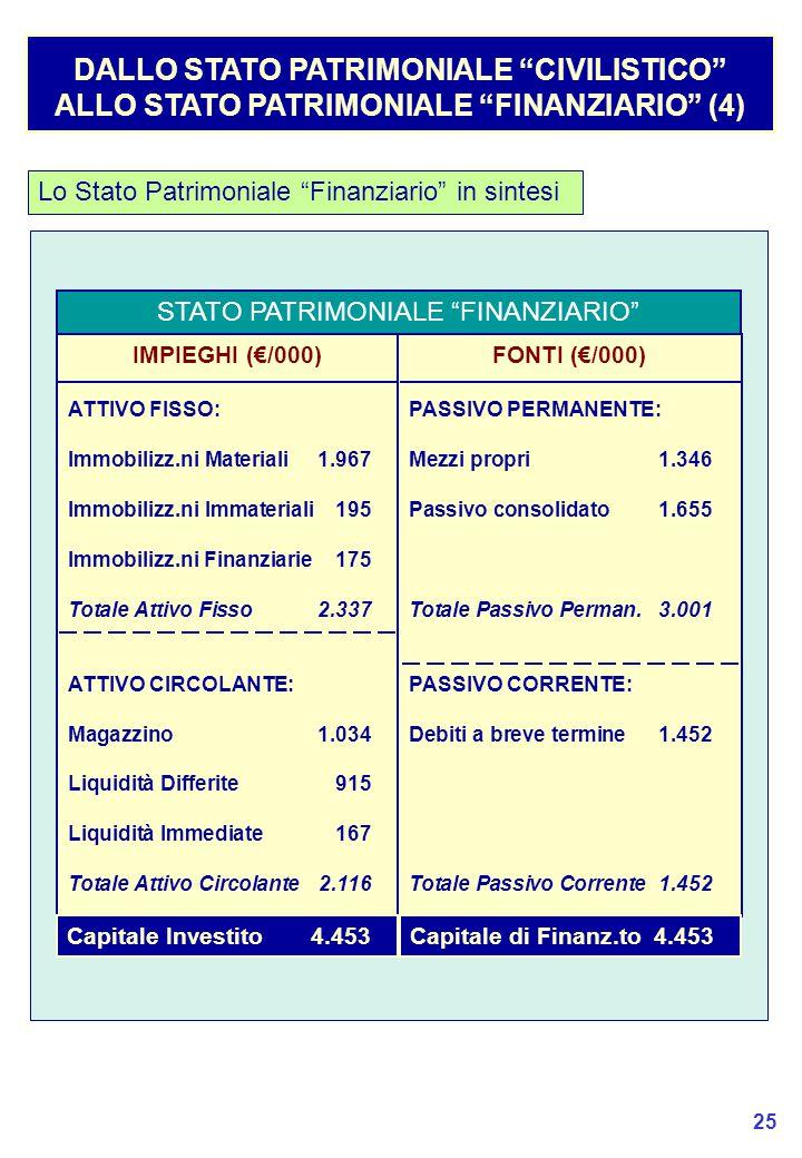 25 DALLO STATO PATRIMONIALE CIVILISTICO ALLO STATO PATRIMONIALE FINANZIARIO (4) Lo Stato Patrimoniale Finanziario in sintesi STATO PATRIMONIALE FINANZIARIO IMPIEGHI (€/000) ATTIVO FISSO: Immobilizz.ni Materiali1.967 Immobilizz.ni Immateriali195 Immobilizz.ni Finanziarie175 Totale Attivo Fisso2.337 ATTIVO CIRCOLANTE: Magazzino1.034 Liquidità Differite915 Liquidità Immediate167 Totale Attivo Circolante2.116 FONTI (€/000) PASSIVO PERMANENTE: Mezzi propri1.346 Passivo consolidato1.655 Totale Passivo Perman.3.001 PASSIVO CORRENTE: Debiti a breve termine1.452 Totale Passivo Corrente1.452 Capitale Investito4.453Capitale di Finanz.to4.453