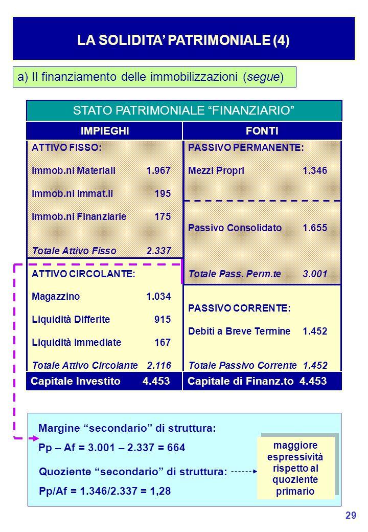 29 LA SOLIDITA' PATRIMONIALE (4) Margine secondario di struttura: Pp – Af = 3.001 – 2.337 = 664 Quoziente secondario di struttura: Pp/Af = 1.346/2.337 = 1,28 maggiore espressività rispetto al quoziente primario a) Il finanziamento delle immobilizzazioni (segue) STATO PATRIMONIALE FINANZIARIO ATTIVO FISSO: Immob.ni Materiali1.967 Immob.ni Immat.li195 Immob.ni Finanziarie175 Totale Attivo Fisso2.337 ATTIVO CIRCOLANTE: Magazzino1.034 Liquidità Differite915 Liquidità Immediate167 Totale Attivo Circolante2.116 PASSIVO PERMANENTE: Mezzi Propri1.346 Passivo Consolidato1.655 Totale Pass.