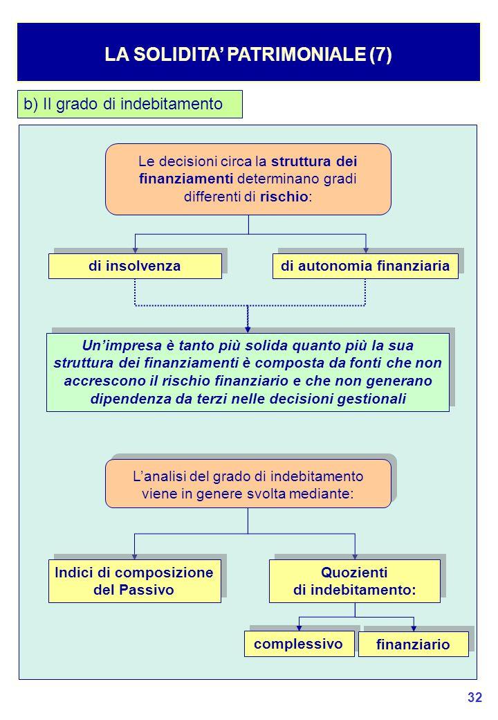 32 LA SOLIDITA' PATRIMONIALE (7) b) Il grado di indebitamento Le decisioni circa la struttura dei finanziamenti determinano gradi differenti di rischio: di insolvenza di autonomia finanziaria Un'impresa è tanto più solida quanto più la sua struttura dei finanziamenti è composta da fonti che non accrescono il rischio finanziario e che non generano dipendenza da terzi nelle decisioni gestionali L'analisi del grado di indebitamento viene in genere svolta mediante: Indici di composizione del Passivo Quozienti di indebitamento: Quozienti di indebitamento: complessivo finanziario