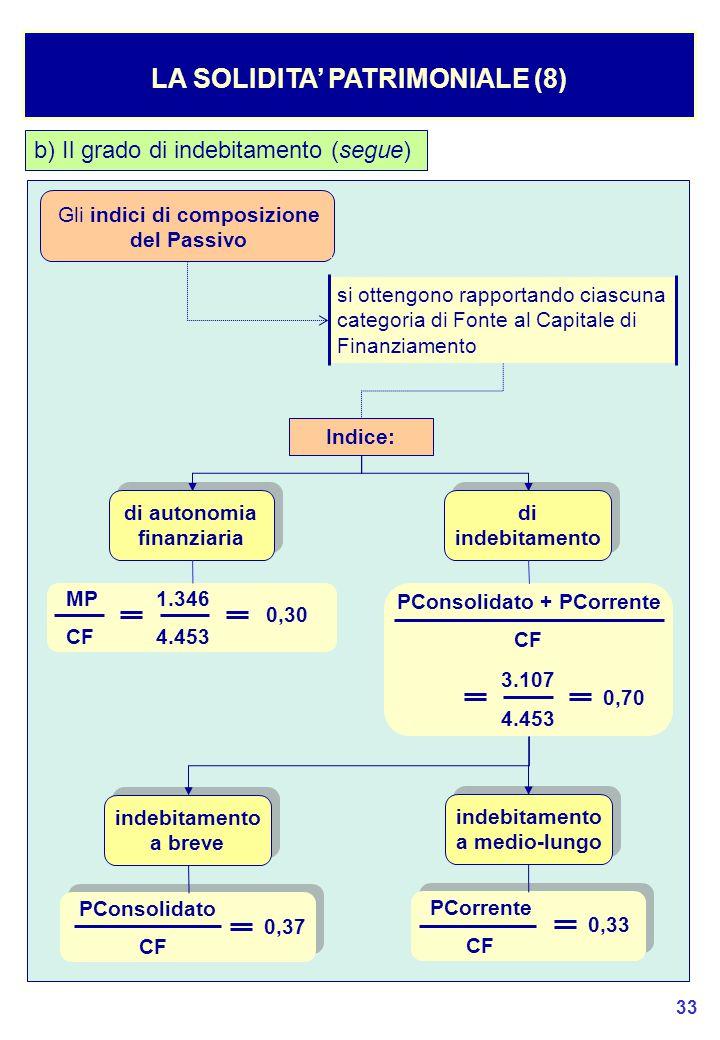 33 LA SOLIDITA' PATRIMONIALE (8) b) Il grado di indebitamento (segue) Gli indici di composizione del Passivo si ottengono rapportando ciascuna categoria di Fonte al Capitale di Finanziamento Indice: di autonomia finanziaria di autonomia finanziaria di indebitamento di indebitamento MP 1.346 CF 4.453 0,30 PConsolidato + PCorrente CF 3.107 4.453 0,70 indebitamento a breve indebitamento a breve indebitamento a medio-lungo indebitamento a medio-lungo PConsolidato CF PConsolidato CF PCorrente CF PCorrente CF 0,37 0,33