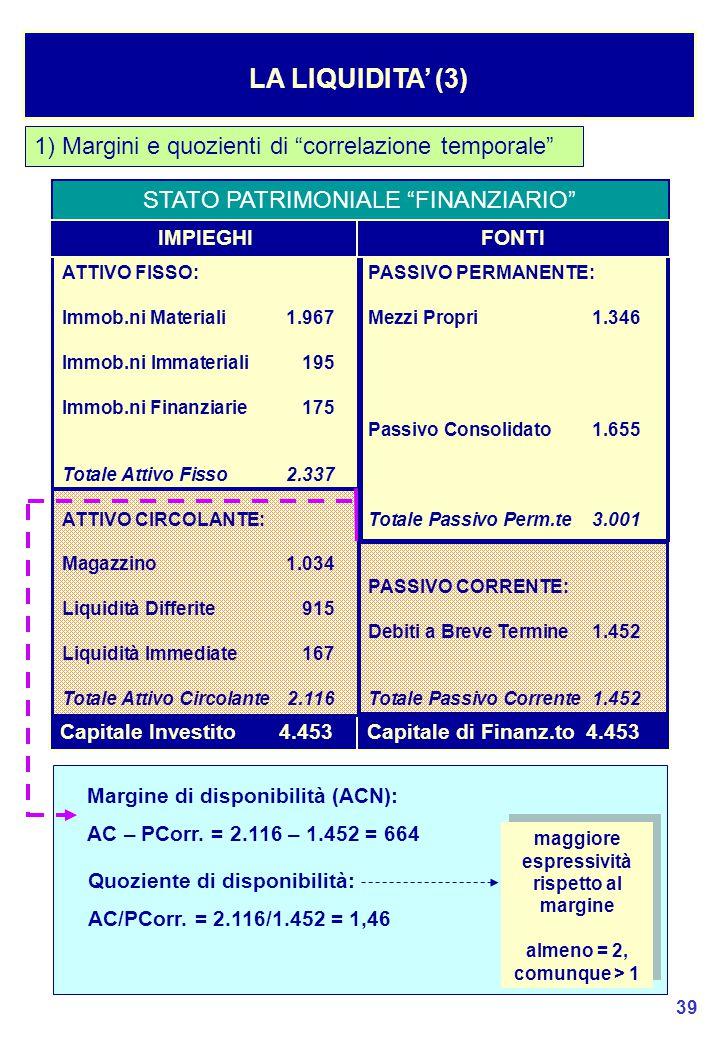 39 1) Margini e quozienti di correlazione temporale LA LIQUIDITA' (3) STATO PATRIMONIALE FINANZIARIO Capitale Investito4.453Capitale di Finanz.to4.453 Margine di disponibilità (ACN): AC – PCorr.