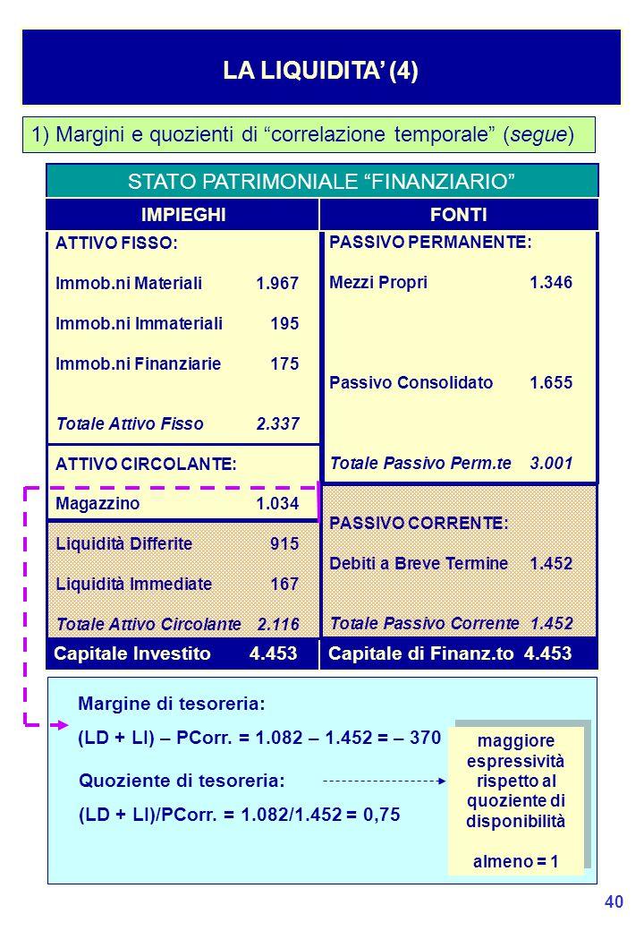 40 1) Margini e quozienti di correlazione temporale (segue) LA LIQUIDITA' (4) STATO PATRIMONIALE FINANZIARIO Capitale Investito4.453Capitale di Finanz.to4.453 Margine di tesoreria: (LD + LI) – PCorr.