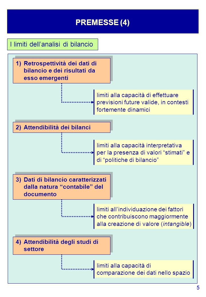 86 La struttura finanziaria (segue) LA REDDITIVITA' (16) Il legame tra il ROE, il ROA e la Struttura Finanziaria è il seguente: ROE Lordo = ROA + (ROA – i)Q ROE Netto = [ROA + (ROA – i))Q] (1 – α) Il legame tra il ROE, il ROA e la Struttura Finanziaria è il seguente: ROE Lordo = ROA + (ROA – i)Q ROE Netto = [ROA + (ROA – i))Q] (1 – α) (ROA – i) è il fattore che rappresenta la LEVA FINANZIARIA (ROA – i) è il fattore che rappresenta la LEVA FINANZIARIA positiva: (ROA – i) > 0 negativa: (ROA – i) < 0 moltiplicatore del ROE -il costo dell'indebitamento è inferiore alla redditività dell'investimento -conviene finanziare lo sviluppo tramite i debiti finanziari -il costo dell'indebitamento è superiore alla redditività dell'investimento -conviene finanziare lo sviluppo tramite i mezzi propri