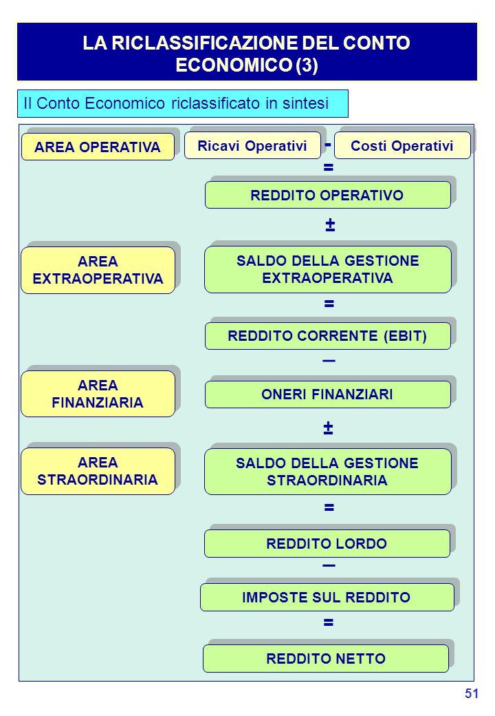 51 LA RICLASSIFICAZIONE DEL CONTO ECONOMICO (3) Il Conto Economico riclassificato in sintesi AREA OPERATIVA AREA FINANZIARIA AREA EXTRAOPERATIVA AREA STRAORDINARIA Ricavi Operativi Costi Operativi - REDDITO OPERATIVO ± SALDO DELLA GESTIONE EXTRAOPERATIVA = REDDITO CORRENTE (EBIT) _ ONERI FINANZIARI ± SALDO DELLA GESTIONE STRAORDINARIA = = REDDITO LORDO _ IMPOSTE SUL REDDITO = REDDITO NETTO