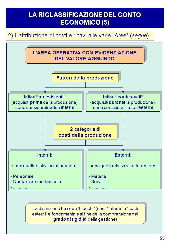53 LA RICLASSIFICAZIONE DEL CONTO ECONOMICO (5) 2) L'attribuzione di costi e ricavi alle varie Aree (segue) L'AREA OPERATIVA CON EVIDENZIAZIONE DEL VALORE AGGIUNTO Fattori della produzione fattori preesistenti (acquisiti prima della produzione): sono considerati fattori interni fattori preesistenti (acquisiti prima della produzione): sono considerati fattori interni fattori contestuali (acquisiti durante la produzione): sono considerati fattori esterni fattori contestuali (acquisiti durante la produzione): sono considerati fattori esterni 2 categorie di costi della produzione 2 categorie di costi della produzione Interni: sono quelli relativi ai fattori interni - Personale - Quote di ammortamento -.............