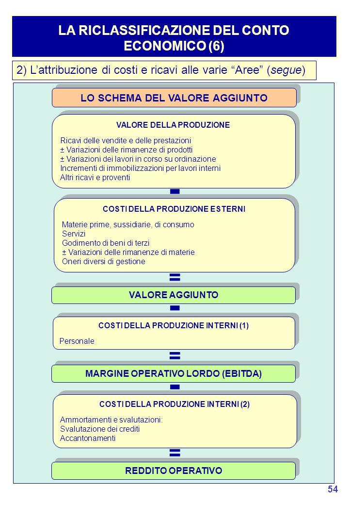 54 LA RICLASSIFICAZIONE DEL CONTO ECONOMICO (6) 2) L'attribuzione di costi e ricavi alle varie Aree (segue) LO SCHEMA DEL VALORE AGGIUNTO VALORE DELLA PRODUZIONE Ricavi delle vendite e delle prestazioni ± Variazioni delle rimanenze di prodotti ± Variazioni dei lavori in corso su ordinazione Incrementi di immobilizzazioni per lavori interni Altri ricavi e proventi VALORE DELLA PRODUZIONE Ricavi delle vendite e delle prestazioni ± Variazioni delle rimanenze di prodotti ± Variazioni dei lavori in corso su ordinazione Incrementi di immobilizzazioni per lavori interni Altri ricavi e proventi - COSTI DELLA PRODUZIONE ESTERNI Materie prime, sussidiarie, di consumo Servizi Godimento di beni di terzi ± Variazioni delle rimanenze di materie Oneri diversi di gestione COSTI DELLA PRODUZIONE ESTERNI Materie prime, sussidiarie, di consumo Servizi Godimento di beni di terzi ± Variazioni delle rimanenze di materie Oneri diversi di gestione = VALORE AGGIUNTO COSTI DELLA PRODUZIONE INTERNI (1) Personale COSTI DELLA PRODUZIONE INTERNI (1) Personale - = MARGINE OPERATIVO LORDO (EBITDA) - COSTI DELLA PRODUZIONE INTERNI (2) Ammortamenti e svalutazioni: Svalutazione dei crediti Accantonamenti COSTI DELLA PRODUZIONE INTERNI (2) Ammortamenti e svalutazioni: Svalutazione dei crediti Accantonamenti = REDDITO OPERATIVO