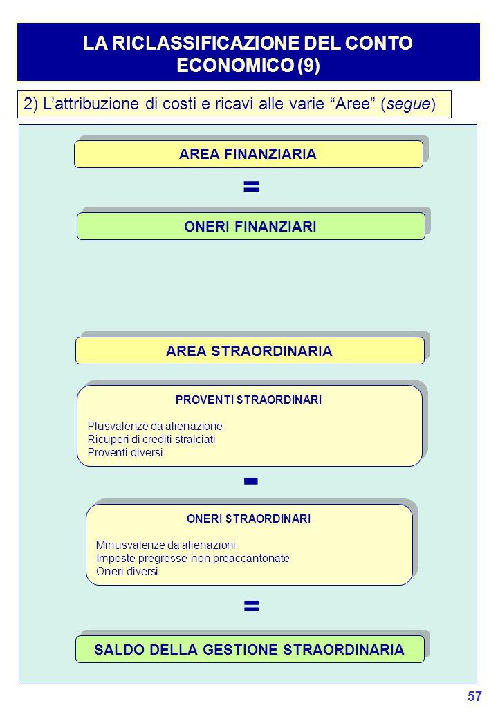 57 LA RICLASSIFICAZIONE DEL CONTO ECONOMICO (9) AREA FINANZIARIA ONERI FINANZIARI 2) L'attribuzione di costi e ricavi alle varie Aree (segue) = AREA STRAORDINARIA PROVENTI STRAORDINARI Plusvalenze da alienazione Ricuperi di crediti stralciati Proventi diversi PROVENTI STRAORDINARI Plusvalenze da alienazione Ricuperi di crediti stralciati Proventi diversi ONERI STRAORDINARI Minusvalenze da alienazioni Imposte pregresse non preaccantonate Oneri diversi ONERI STRAORDINARI Minusvalenze da alienazioni Imposte pregresse non preaccantonate Oneri diversi - = SALDO DELLA GESTIONE STRAORDINARIA