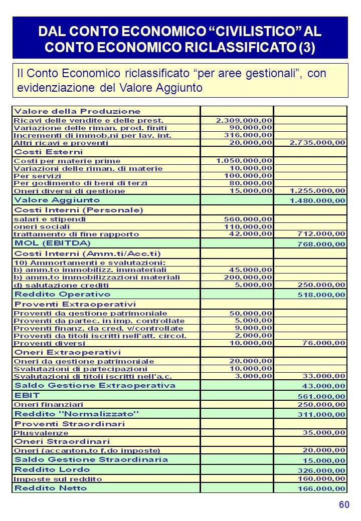 60 DAL CONTO ECONOMICO CIVILISTICO AL CONTO ECONOMICO RICLASSIFICATO (3) Il Conto Economico riclassificato per aree gestionali , con evidenziazione del Valore Aggiunto