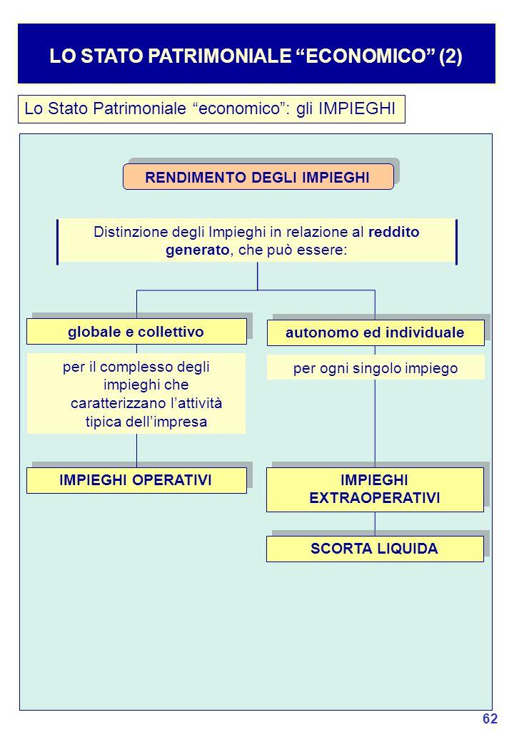 62 Lo Stato Patrimoniale economico : gli IMPIEGHI LO STATO PATRIMONIALE ECONOMICO (2) Distinzione degli Impieghi in relazione al reddito generato, che può essere: IMPIEGHI OPERATIVI RENDIMENTO DEGLI IMPIEGHI SCORTA LIQUIDA autonomo ed individuale per ogni singolo impiego globale e collettivo per il complesso degli impieghi che caratterizzano l'attività tipica dell'impresa IMPIEGHI EXTRAOPERATIVI