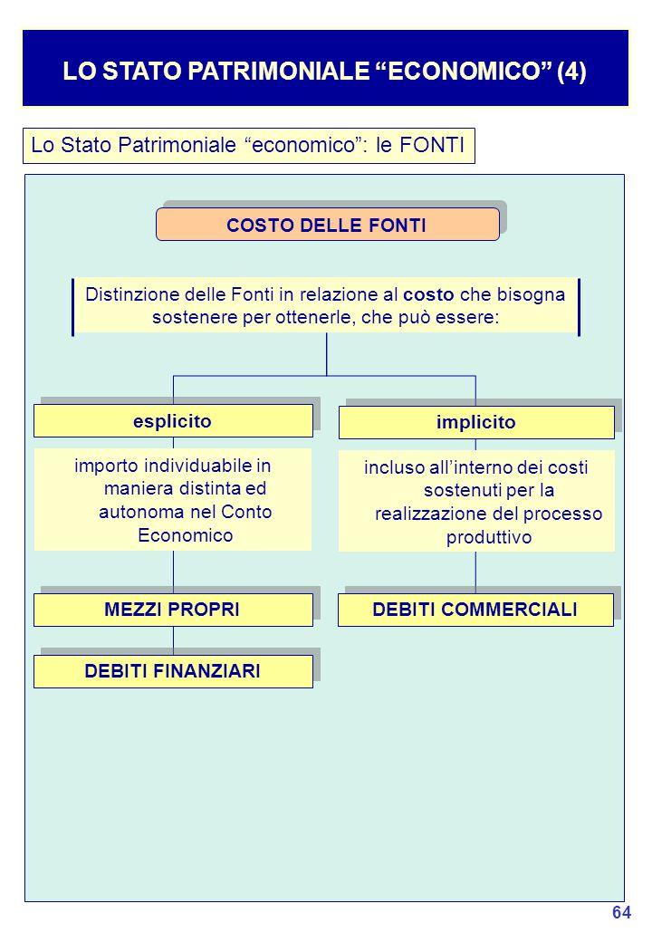64 Lo Stato Patrimoniale economico : le FONTI LO STATO PATRIMONIALE ECONOMICO (4) Distinzione delle Fonti in relazione al costo che bisogna sostenere per ottenerle, che può essere: COSTO DELLE FONTI implicito incluso all'interno dei costi sostenuti per la realizzazione del processo produttivo esplicito importo individuabile in maniera distinta ed autonoma nel Conto Economico DEBITI COMMERCIALI DEBITI FINANZIARI MEZZI PROPRI