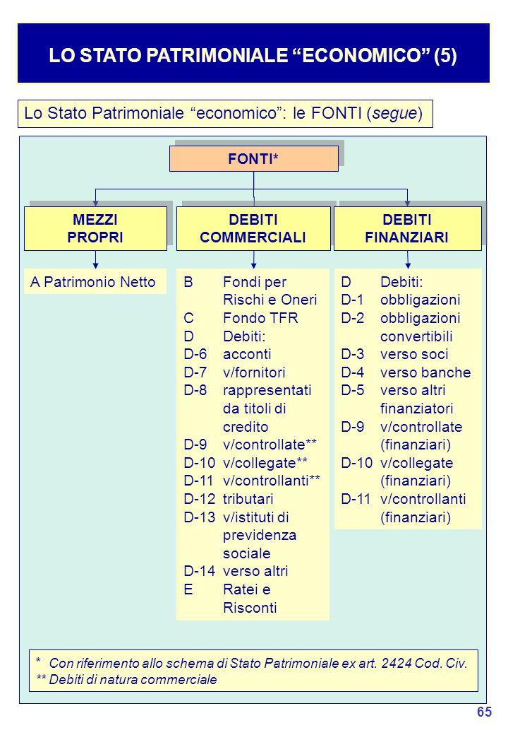 65 Lo Stato Patrimoniale economico : le FONTI (segue) LO STATO PATRIMONIALE ECONOMICO (5) FONTI* * Con riferimento allo schema di Stato Patrimoniale ex art.