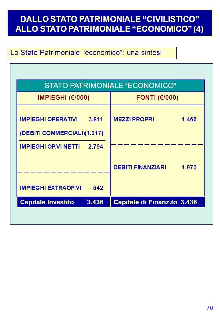 70 DALLO STATO PATRIMONIALE CIVILISTICO ALLO STATO PATRIMONIALE ECONOMICO (4) Lo Stato Patrimoniale economico : una sintesi STATO PATRIMONIALE ECONOMICO IMPIEGHI (€/000) IMPIEGHI OPERATIVI3.811 (DEBITI COMMERCIALI)(1.017) IMPIEGHI OP.VI NETTI2.794 IMPIEGHI EXTRAOP.VI642 FONTI (€/000) MEZZI PROPRI1.466 DEBITI FINANZIARI1.970 Capitale Investito3.436Capitale di Finanz.to3.436