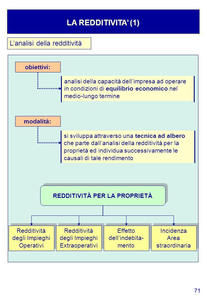71 L'analisi della redditività LA REDDITIVITA' (1) obiettivi: analisi della capacità dell'impresa ad operare in condizioni di equilibrio economico nel medio-lungo termine si sviluppa attraverso una tecnica ad albero che parte dall'analisi della redditività per la proprietà ed individua successivamente le causali di tale rendimento modalità: REDDITIVITÀ PER LA PROPRIETÀ Redditività degli Impieghi Operativi Redditività degli Impieghi Extraoperativi Effetto dell'indebita- mento Incidenza Area straordinaria