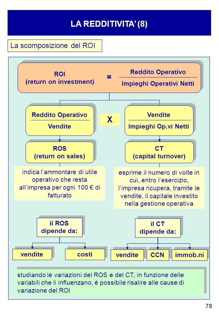 78 La scomposizione del ROI LA REDDITIVITA' (8) Reddito Operativo Impieghi Operativi Netti ROI (return on investment) = ROS (return on sales) ROS (return on sales) CT (capital turnover) CT (capital turnover) Reddito Operativo Vendite Reddito Operativo Vendite Impieghi Op.vi Netti Vendite Impieghi Op.vi Netti X indica l'ammontare di utile operativo che resta all'impresa per ogni 100 € di fatturato vendite costi il ROS dipende da: esprime il numero di volte in cui, entro l'esercizio, l'impresa ricupera, tramite le vendite, il capitale investito nella gestione operativa vendite CCN il CT dipende da: immob.ni studiando le variazioni del ROS e del CT, in funzione delle variabili che li influenzano, è possibile risalire alle cause di variazione del ROI