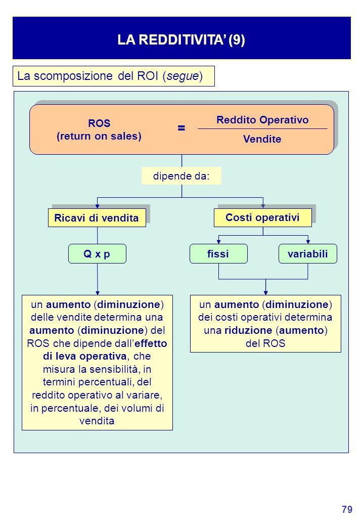 79 La scomposizione del ROI (segue) LA REDDITIVITA' (9) Reddito Operativo Vendite ROS (return on sales) = Ricavi di vendita Costi operativi dipende da: Q x p fissivariabili un aumento (diminuzione) dei costi operativi determina una riduzione (aumento) del ROS un aumento (diminuzione) delle vendite determina una aumento (diminuzione) del ROS che dipende dall'effetto di leva operativa, che misura la sensibilità, in termini percentuali, del reddito operativo al variare, in percentuale, dei volumi di vendita