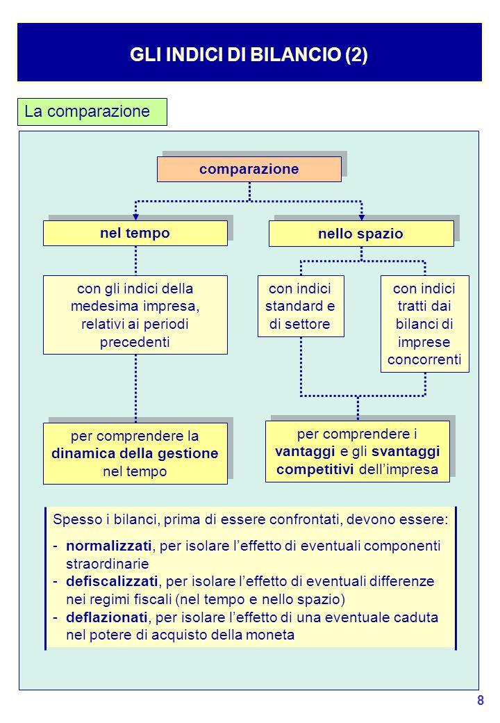49 LA RICLASSIFICAZIONE DEL CONTO ECONOMICO (1) Le fasi della riclassificazione del Conto Economico Il punto di partenza: Conto Economico civilistico (art.