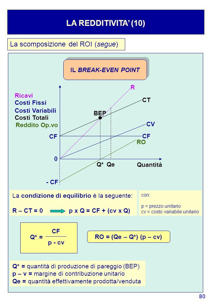 80 LA REDDITIVITA' (10) La scomposizione del ROI (segue) IL BREAK-EVEN POINT Ricavi R CF CV CT RO Quantità Q* La condizione di equilibrio è la seguente: R – CT = 0p x Q = CF + (cv x Q) Costi Fissi Costi Variabili Costi Totali Reddito Op.vo con: p = prezzo unitario cv = costo variabile unitario Q* = quantità di produzione di pareggio (BEP) p – v = margine di contribuzione unitario Qe = quantità effettivamente prodotta/venduta CF p - cv Q* = RO = (Qe – Q*) (p – cv) Qe ● BEP CF - CF 0