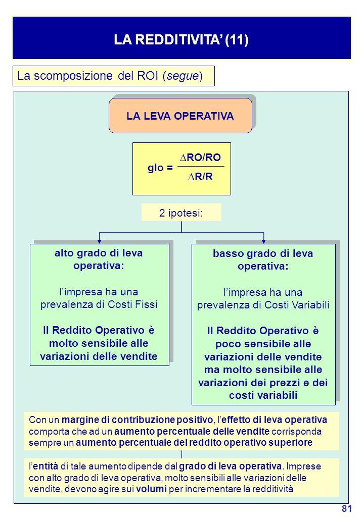 81 LA REDDITIVITA' (11) La scomposizione del ROI (segue) LA LEVA OPERATIVA ∆RO/RO ∆R/R glo = 2 ipotesi: alto grado di leva operativa: l'impresa ha una prevalenza di Costi Fissi Il Reddito Operativo è molto sensibile alle variazioni delle vendite alto grado di leva operativa: l'impresa ha una prevalenza di Costi Fissi Il Reddito Operativo è molto sensibile alle variazioni delle vendite basso grado di leva operativa: l'impresa ha una prevalenza di Costi Variabili Il Reddito Operativo è poco sensibile alle variazioni delle vendite ma molto sensibile alle variazioni dei prezzi e dei costi variabili basso grado di leva operativa: l'impresa ha una prevalenza di Costi Variabili Il Reddito Operativo è poco sensibile alle variazioni delle vendite ma molto sensibile alle variazioni dei prezzi e dei costi variabili Con un margine di contribuzione positivo, l'effetto di leva operativa comporta che ad un aumento percentuale delle vendite corrisponda sempre un aumento percentuale del reddito operativo superiore l'entità di tale aumento dipende dal grado di leva operativa.