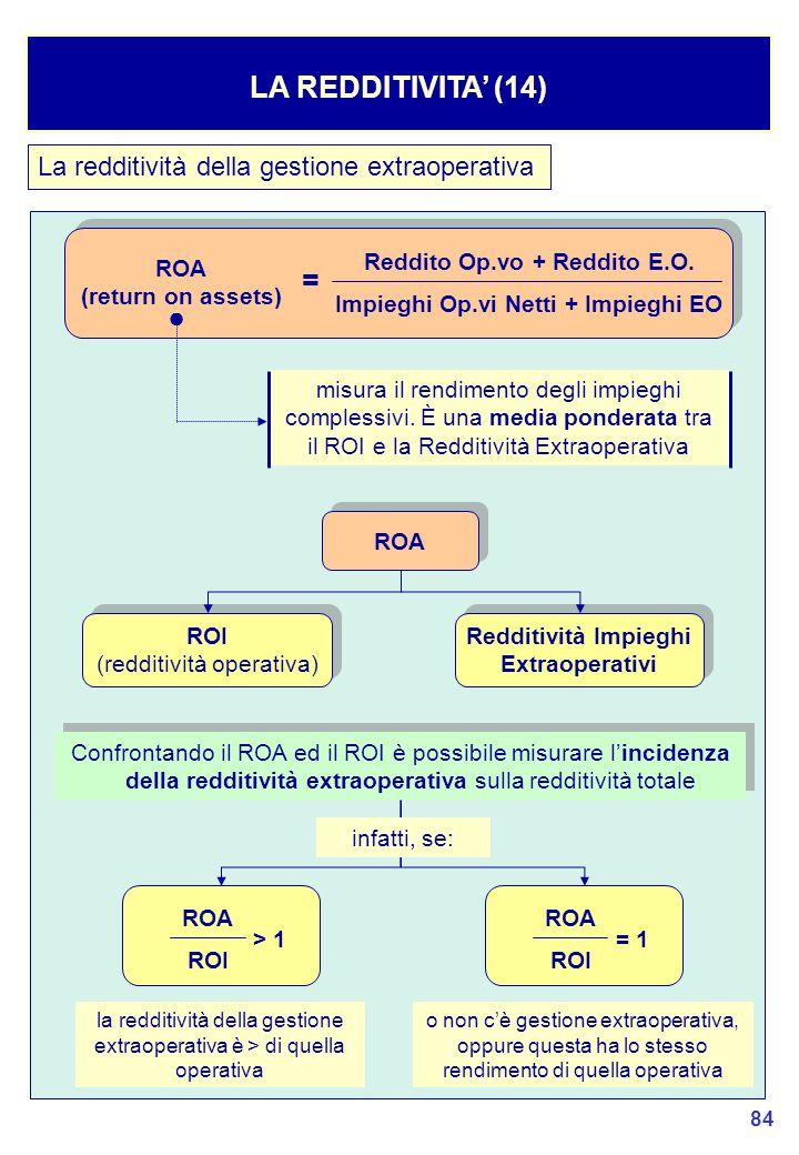 84 La redditività della gestione extraoperativa LA REDDITIVITA' (14) Reddito Op.vo + Reddito E.O.