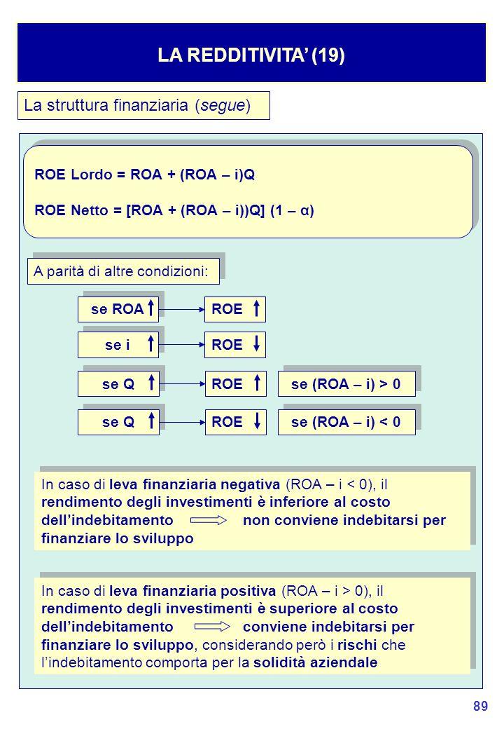 89 La struttura finanziaria (segue) LA REDDITIVITA' (19) ROE Lordo = ROA + (ROA – i)Q ROE Netto = [ROA + (ROA – i))Q] (1 – α) ROE Lordo = ROA + (ROA – i)Q ROE Netto = [ROA + (ROA – i))Q] (1 – α) A parità di altre condizioni: se ROA ROE se i ROE se Q ROE se (ROA – i) > 0 se Q ROE se (ROA – i) < 0 In caso di leva finanziaria negativa (ROA – i < 0), il rendimento degli investimenti è inferiore al costo dell'indebitamentonon conviene indebitarsi per finanziare lo sviluppo In caso di leva finanziaria positiva (ROA – i > 0), il rendimento degli investimenti è superiore al costo dell'indebitamentoconviene indebitarsi per finanziare lo sviluppo, considerando però i rischi che l'indebitamento comporta per la solidità aziendale