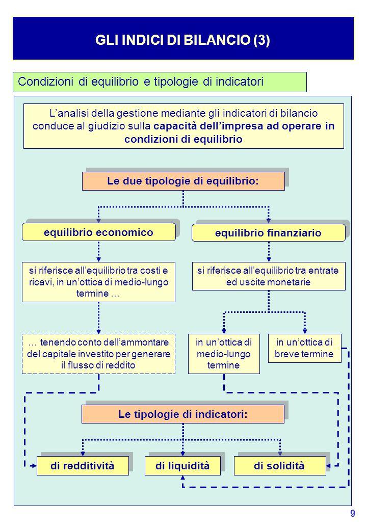 50 LA RICLASSIFICAZIONE DEL CONTO ECONOMICO (2) 1) La distinzione in Aree AREA OPERATIVA si riferisce al complesso delle operazioni necessarie per l'attuazione della produzione ed il suo collocamento sul mercato.