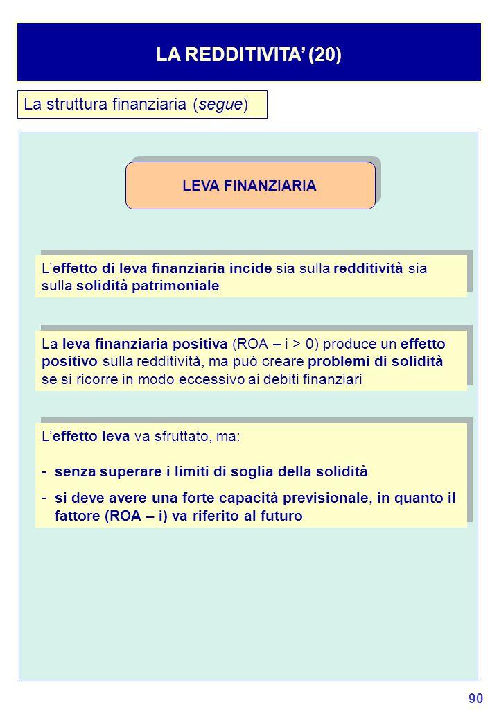 90 La struttura finanziaria (segue) LA REDDITIVITA' (20) L'effetto di leva finanziaria incide sia sulla redditività sia sulla solidità patrimoniale La leva finanziaria positiva (ROA – i > 0) produce un effetto positivo sulla redditività, ma può creare problemi di solidità se si ricorre in modo eccessivo ai debiti finanziari LEVA FINANZIARIA L'effetto leva va sfruttato, ma: -senza superare i limiti di soglia della solidità - si deve avere una forte capacità previsionale, in quanto il fattore (ROA – i) va riferito al futuro L'effetto leva va sfruttato, ma: -senza superare i limiti di soglia della solidità - si deve avere una forte capacità previsionale, in quanto il fattore (ROA – i) va riferito al futuro