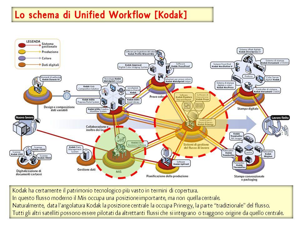 Lo schema di Unified Workflow [Kodak] Kodak ha certamente il patrimonio tecnologico più vasto in termini di copertura. In questo flusso moderno il Mis
