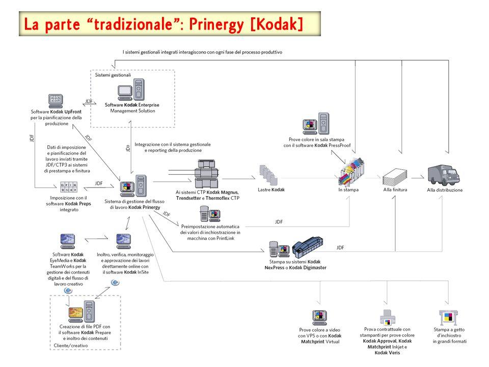 La parte tradizionale : Prinergy [Kodak]