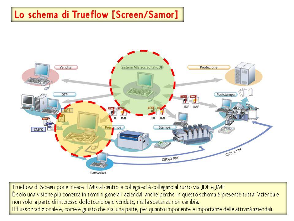 Lo schema di Trueflow [Screen/Samor] Trueflow di Screen pone invece il Mis al centro e collega ed è collegato al tutto via JDF e JMF È solo una visione più corretta in termini generali aziendali anche perché in questo schema è presente tutta l'azienda e non solo la parte di interesse delle tecnologie vendute, ma la sostanza non cambia.