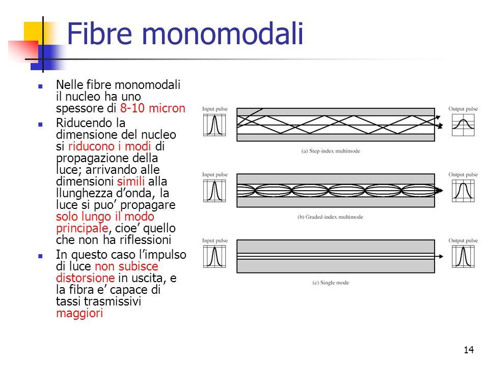 14 Fibre monomodali Nelle fibre monomodali il nucleo ha uno spessore di 8-10 micron Riducendo la dimensione del nucleo si riducono i modi di propagazione della luce; arrivando alle dimensioni simili alla llunghezza d'onda, la luce si puo' propagare solo lungo il modo principale, cioe' quello che non ha riflessioni In questo caso l'impulso di luce non subisce distorsione in uscita, e la fibra e' capace di tassi trasmissivi maggiori