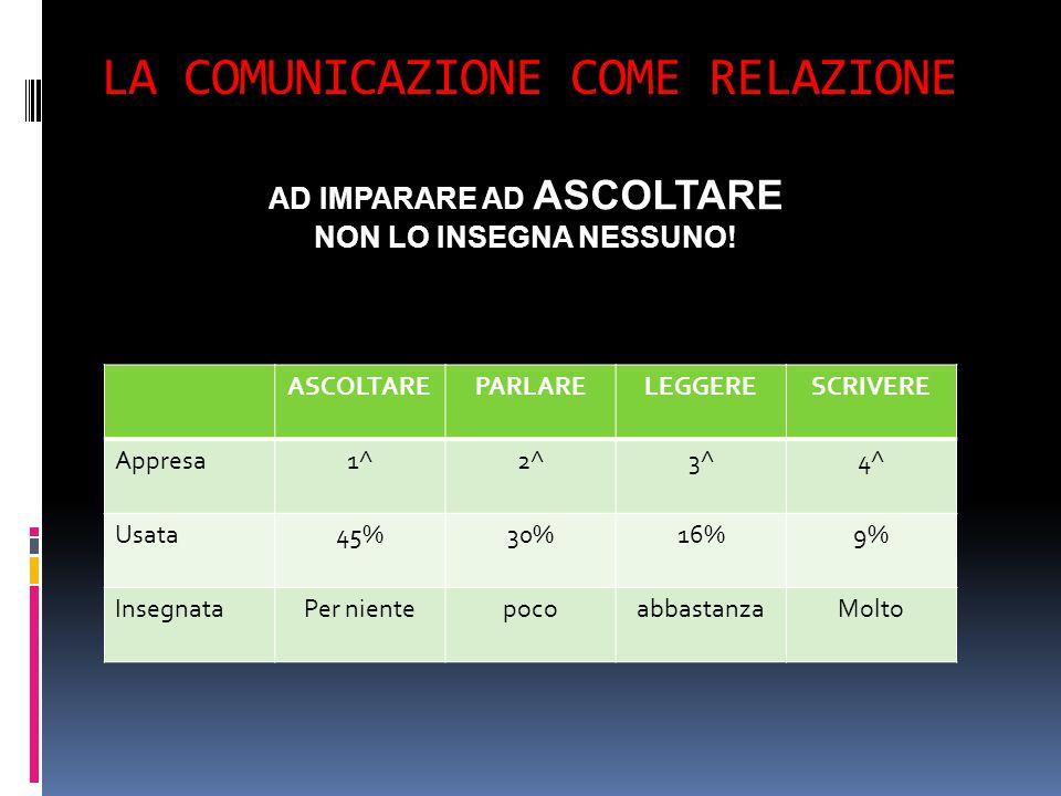 LA COMUNICAZIONE COME RELAZIONE ASCOLTAREPARLARELEGGERESCRIVERE Appresa1^2^3^4^ Usata45%30%16%9% InsegnataPer nientepocoabbastanzaMolto AD IMPARARE AD ASCOLTARE NON LO INSEGNA NESSUNO!
