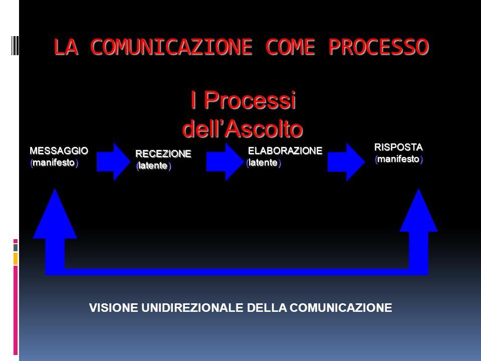 LA COMUNICAZIONE COME PROCESSO MESSAGGIO (manifesto) RECEZIONE (latente) ELABORAZIONE ELABORAZIONE (latente) RISPOSTA (manifesto) VISIONE UNIDIREZIONALE DELLA COMUNICAZIONE I Processi dell'Ascolto