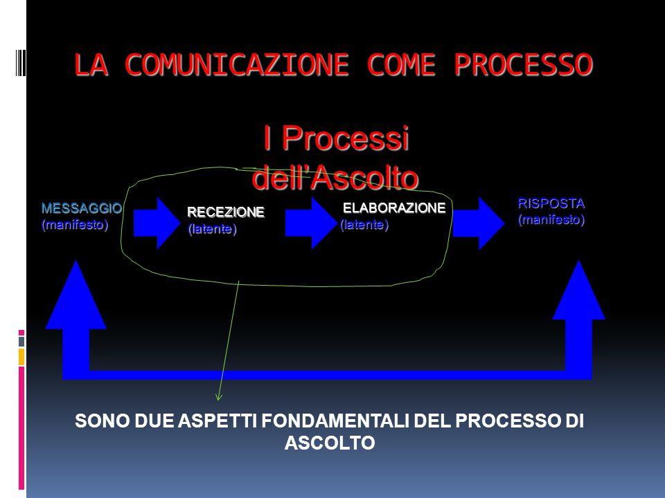 LA COMUNICAZIONE COME PROCESSO MESSAGGIO(manifesto) RECEZIONE(latente) ELABORAZIONE ELABORAZIONE(latente) RISPOSTA(manifesto) I Processi dell'Ascolto SONO DUE ASPETTI FONDAMENTALI DEL PROCESSO DI ASCOLTO