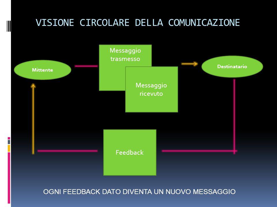 VISIONE CIRCOLARE DELLA COMUNICAZIONE Messaggio trasmesso Messaggio ricevuto Feedback Mittente Destinatario OGNI FEEDBACK DATO DIVENTA UN NUOVO MESSAGGIO