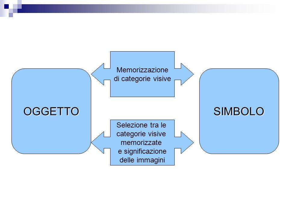 OGGETTOSIMBOLO Memorizzazione di categorie visive Selezione tra le categorie visive memorizzate e significazione delle immagini