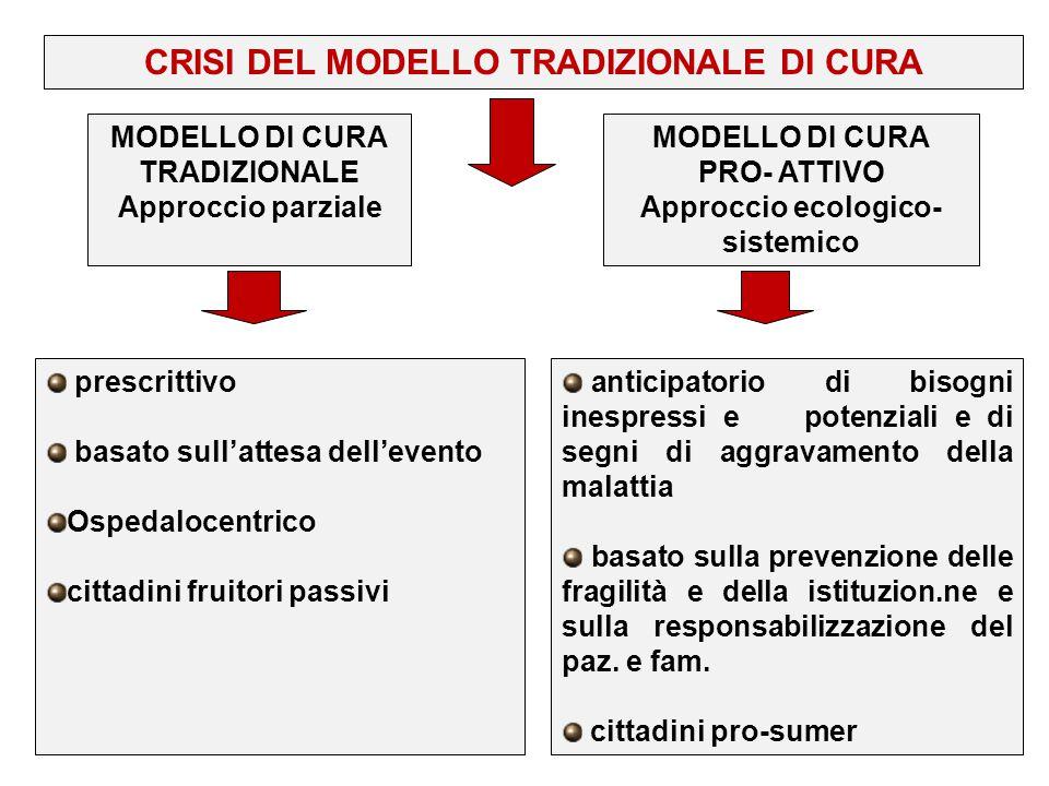 CRISI DEL MODELLO TRADIZIONALE DI CURA MODELLO DI CURA TRADIZIONALE Approccio parziale MODELLO DI CURA PRO- ATTIVO Approccio ecologico- sistemico pres