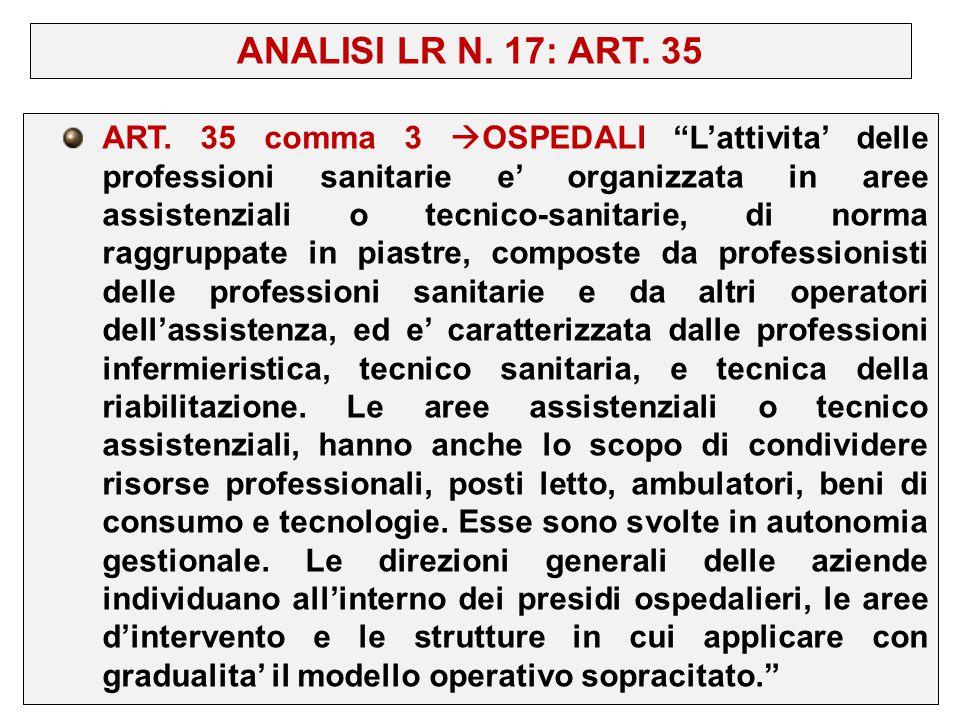 """ART. 35 comma 3  OSPEDALI """"L'attivita' delle professioni sanitarie e' organizzata in aree assistenziali o tecnico-sanitarie, di norma raggruppate in"""