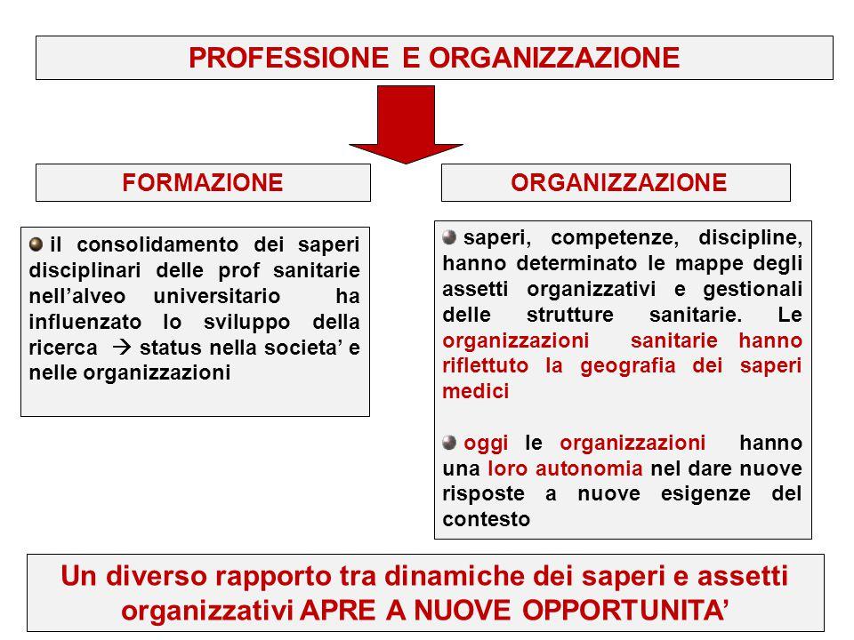 PROFESSIONE E ORGANIZZAZIONE il consolidamento dei saperi disciplinari delle prof sanitarie nell'alveo universitario ha influenzato lo sviluppo della