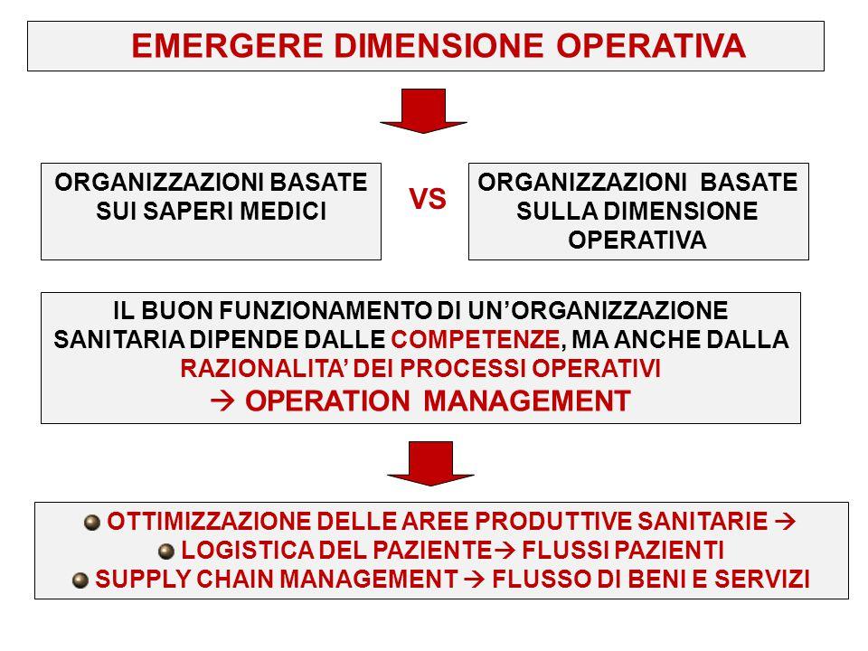 EMERGERE DIMENSIONE OPERATIVA VS ORGANIZZAZIONI BASATE SUI SAPERI MEDICI ORGANIZZAZIONI BASATE SULLA DIMENSIONE OPERATIVA IL BUON FUNZIONAMENTO DI UN'
