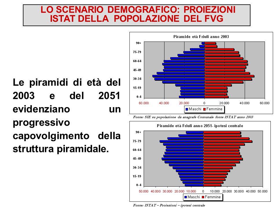 Fonte: SIE su popolazione da anagrafe Comunale fonte ISTAT anno 2003 Le piramidi di età del 2003 e del 2051 evidenziano un progressivo capovolgimento